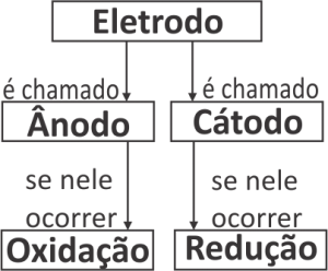 eletro13